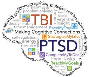 BEST TBI PTSD Word cloud